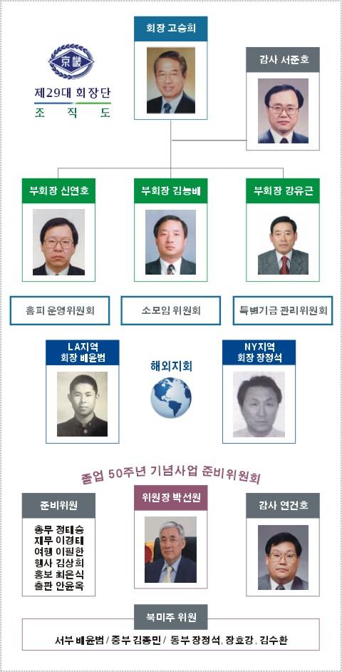 29대 회장단 조직도.jpg
