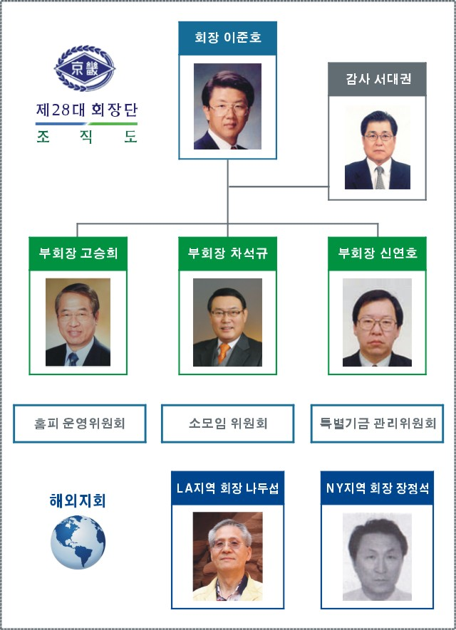 28대 회장단 조직도.jpg